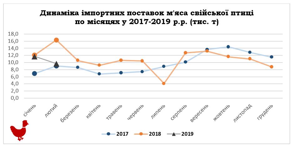 На 77,4% зріс експорт курятини у порівнянні з 2017 роком